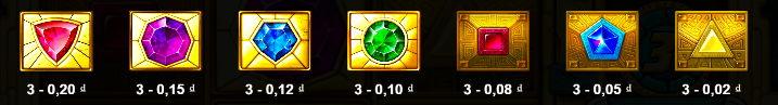 giá trị biểu tượng game Aztec Gems