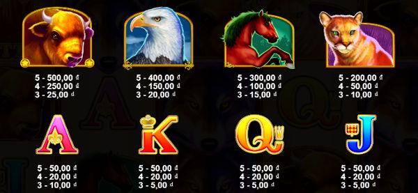 giá trị biểu tượng slot